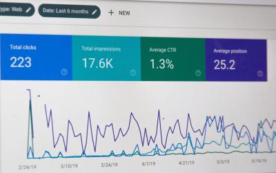 Waarom google analytics essentieel is voor je website?